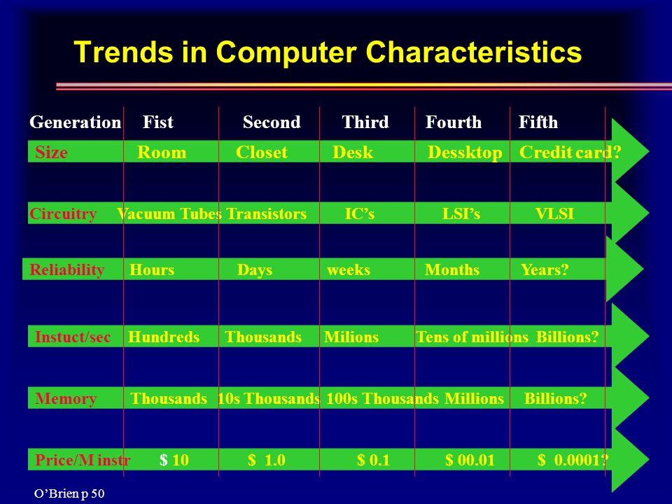 Trends in Computer Characteristics Size Room Closet Desk Dessktop Credit card.