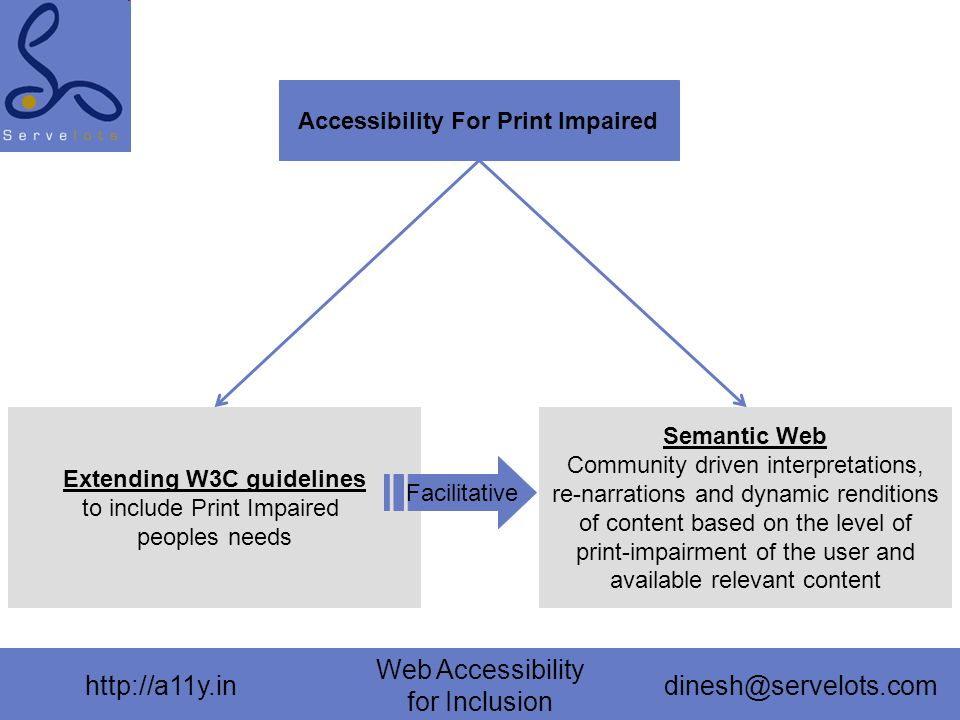 http://a11y.in Web Accessibility for Inclusion dinesh@servelots.com Accessibility For Print Impaired Extending W3C guidelines to include Print Impaired peoples needs Semantic Web Community driven interpretations, re-narrations and dynamic renditions of content based on the level of print-impairment of the user and available relevant content Facilitative