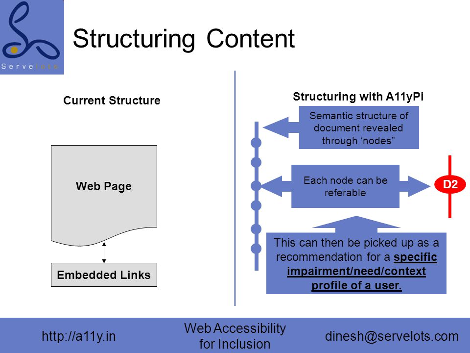 http://a11y.in Web Accessibility for Inclusion dinesh@servelots.com Structuring Content Current Structure Web Page Embedded Links Structuring with A11yPi Semantic structure of document revealed through 'nodes Each node can be referable D2 This can then be picked up as a recommendation for a specific impairment/need/context profile of a user.