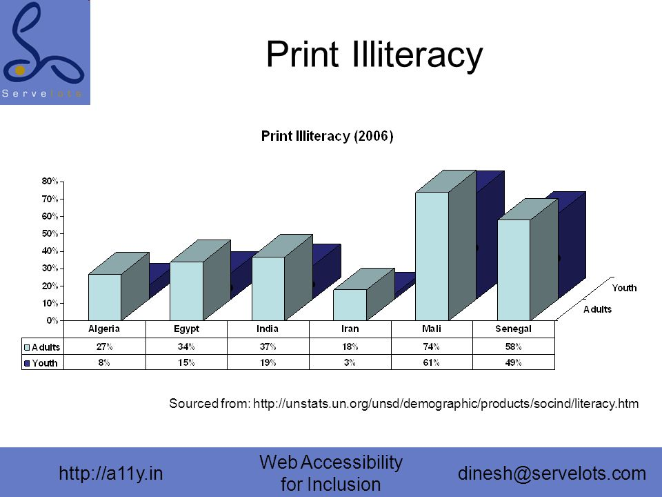 http://a11y.in Web Accessibility for Inclusion dinesh@servelots.com Print Illiteracy Sourced from: http://unstats.un.org/unsd/demographic/products/socind/literacy.htm