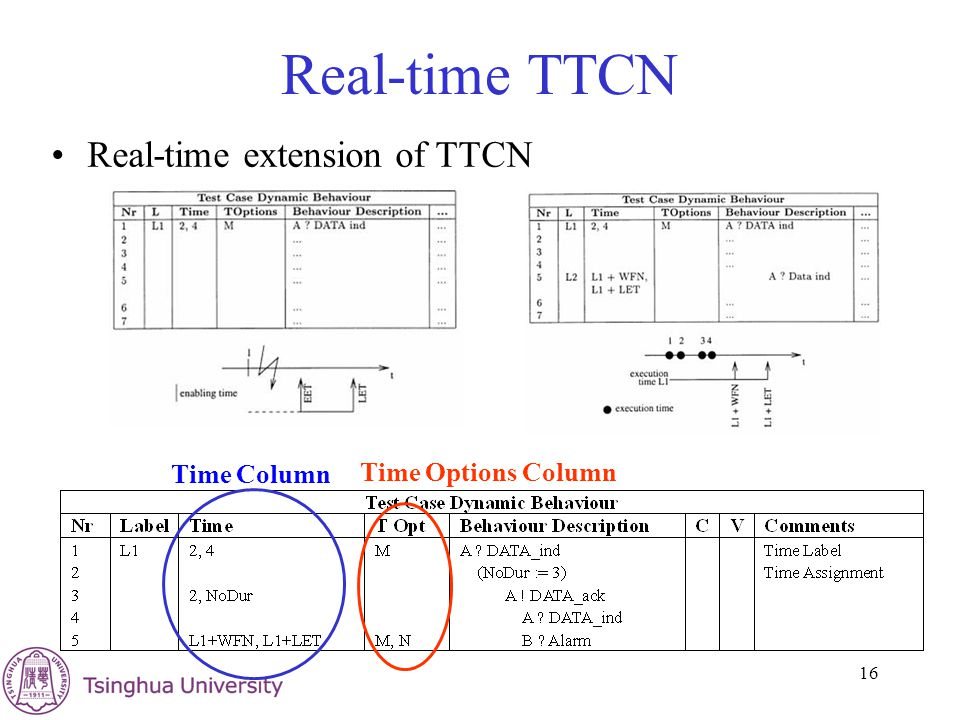 16 Real-time TTCN Real-time extension of TTCN Time Column Time Options Column