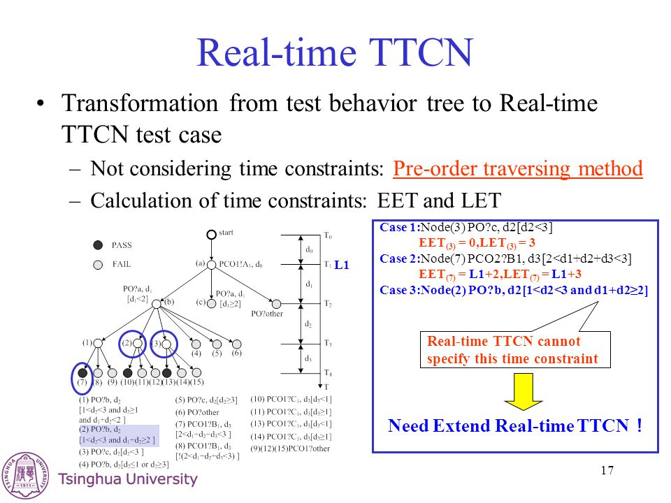 17 Real-time TTCN Transformation from test behavior tree to Real-time TTCN test case –Not considering time constraints: Pre-order traversing methodPre-order traversing method –Calculation of time constraints: EET and LET Case 1:Node(3) PO?c, d2[d2<3] EET (3) = 0,LET (3) = 3 Case 2:Node(7) PCO2?B1, d3[2<d1+d2+d3<3] EET (7) = L1+2,LET (7) = L1+3 Case 3:Node(2) PO?b, d2[1<d2<3 and d1+d2≥2] L1 Real-time TTCN cannot specify this time constraint Need Extend Real-time TTCN !