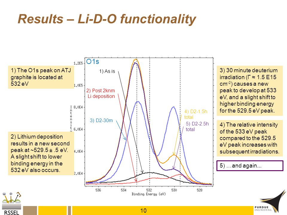 Results – Li-D-O functionality 10 1) As is 1) The O1s peak on ATJ graphite is located at 532 eV 2) Post 2knm Li deposition O1s 3) D2-30m 4) D2-1.5h to