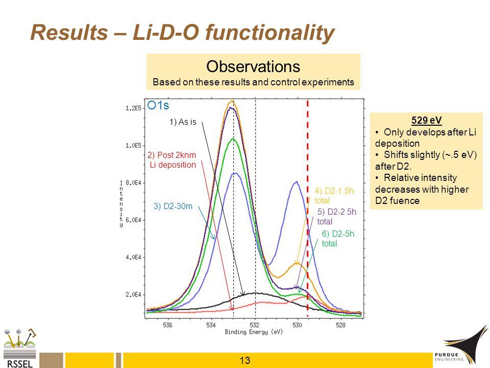 1) As is 2) Post 2knm Li deposition O1s 3) D2-30m 4) D2-1.5h total 5) D2-2.5h total 6) D2-5h total Results – Li-D-O functionality 13 Observations Base