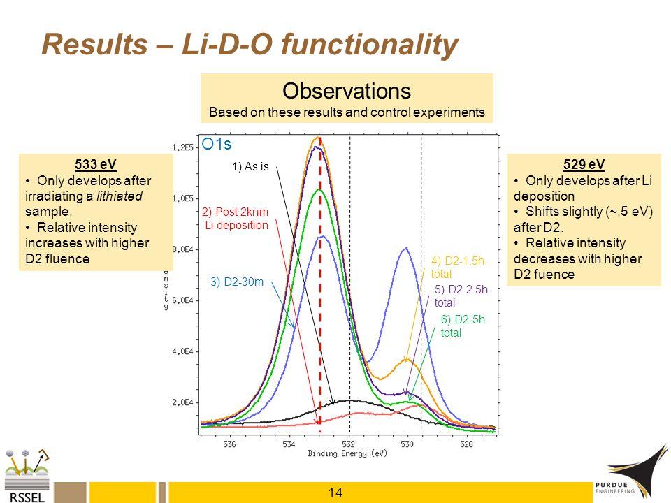 1) As is 2) Post 2knm Li deposition O1s 3) D2-30m 4) D2-1.5h total 5) D2-2.5h total 6) D2-5h total Results – Li-D-O functionality 14 Observations Base