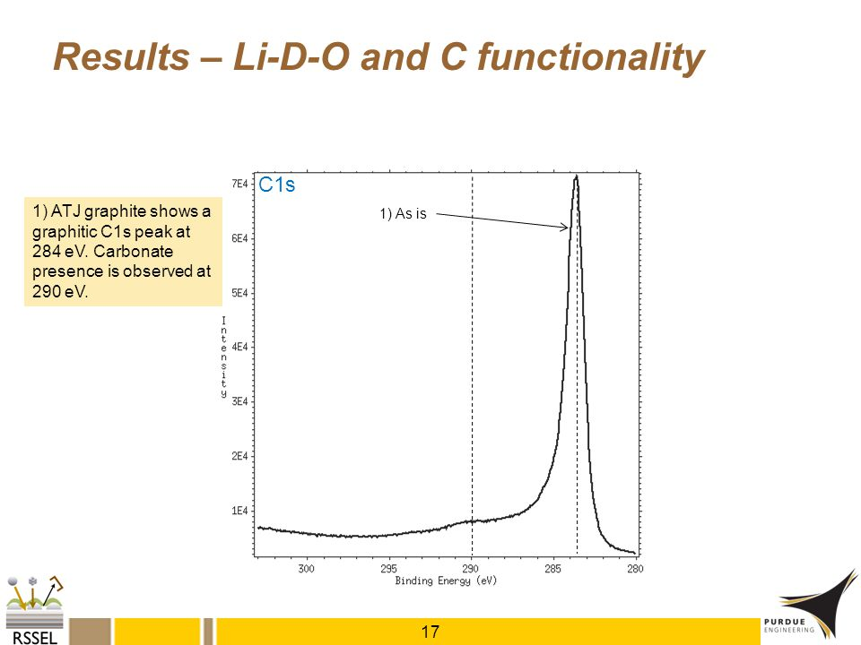 Results – Li-D-O and C functionality 17 C1s 1) ATJ graphite shows a graphitic C1s peak at 284 eV. Carbonate presence is observed at 290 eV. 1) As is