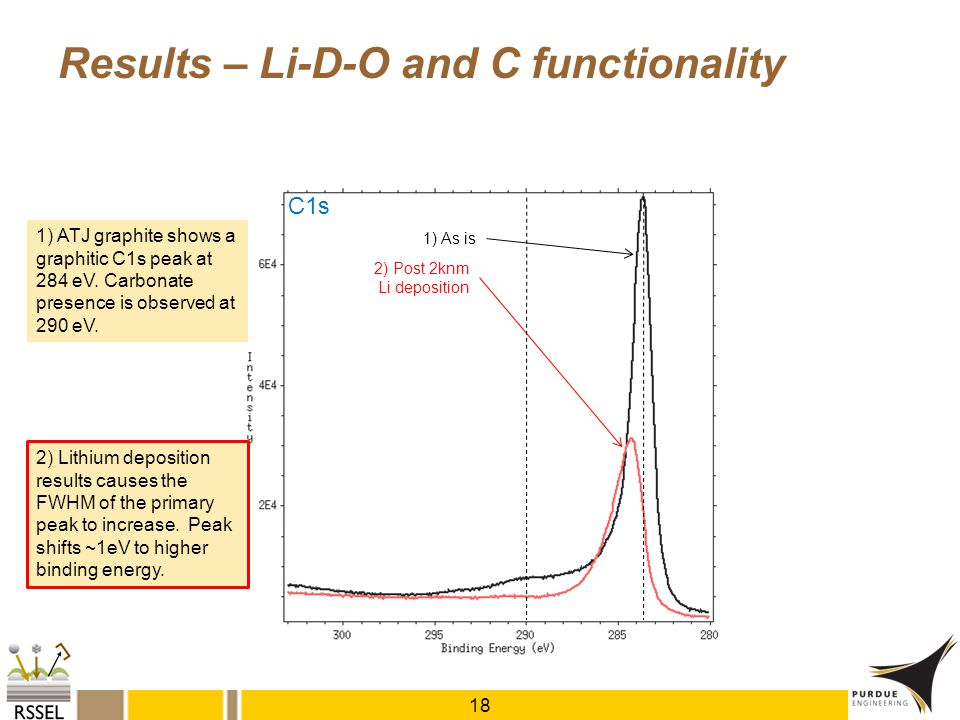 Results – Li-D-O and C functionality 18 1) As is C1s 2) Post 2knm Li deposition 2) Lithium deposition results causes the FWHM of the primary peak to i