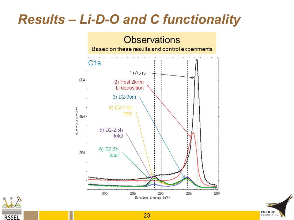 1) As is C1s 2) Post 2knm Li deposition 3) D2-30m 4) D2-1.5h total 5) D2-2.5h total 6) D2-5h total Results – Li-D-O and C functionality 23 Observation