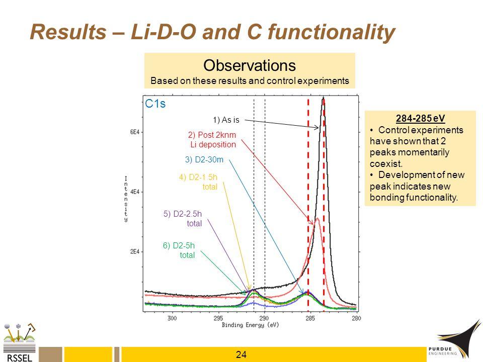 1) As is 2) Post 2knm Li deposition 3) D2-30m 4) D2-1.5h total 5) D2-2.5h total 6) D2-5h total Results – Li-D-O and C functionality 24 C1s 284-285 eV