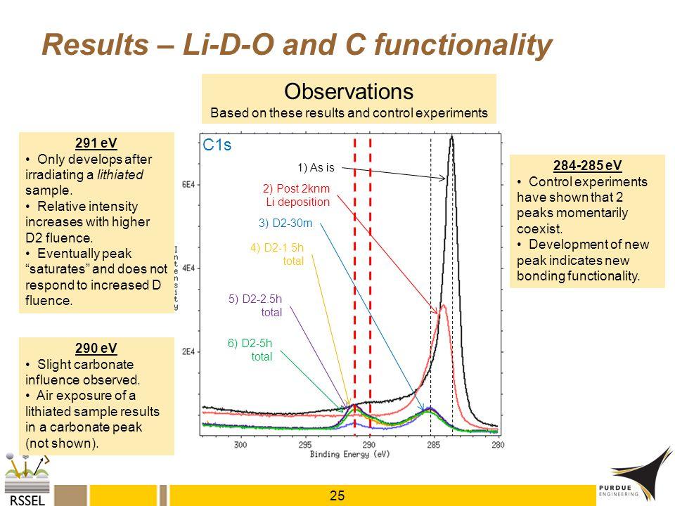 1) As is 2) Post 2knm Li deposition 3) D2-30m 4) D2-1.5h total 5) D2-2.5h total 6) D2-5h total Results – Li-D-O and C functionality 25 C1s 291 eV Only