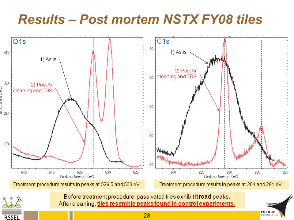 Results – Post mortem NSTX FY08 tiles 1) As is C1s Treatment procedure results in peaks at 529.5 and 533 eV. 2) Post Ar cleaning and TDS O1s 28 1) As