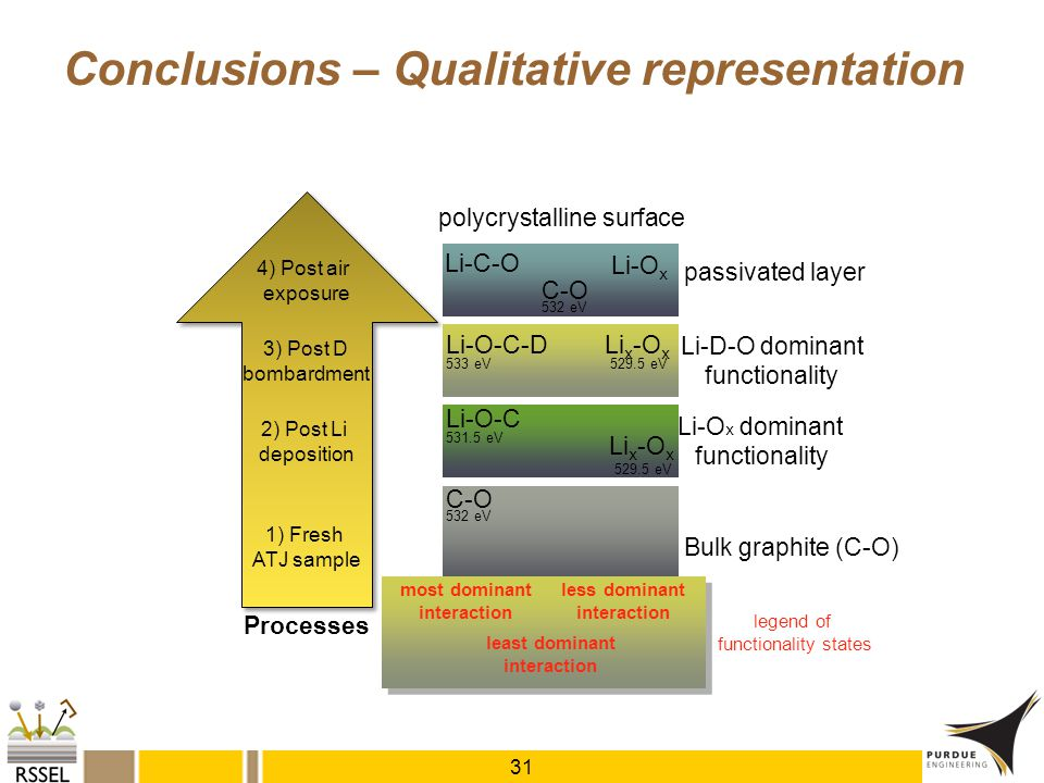 polycrystalline surface Li-D-O dominant functionality Li-O x dominant functionality Bulk graphite (C-O) passivated layer most dominant interaction les