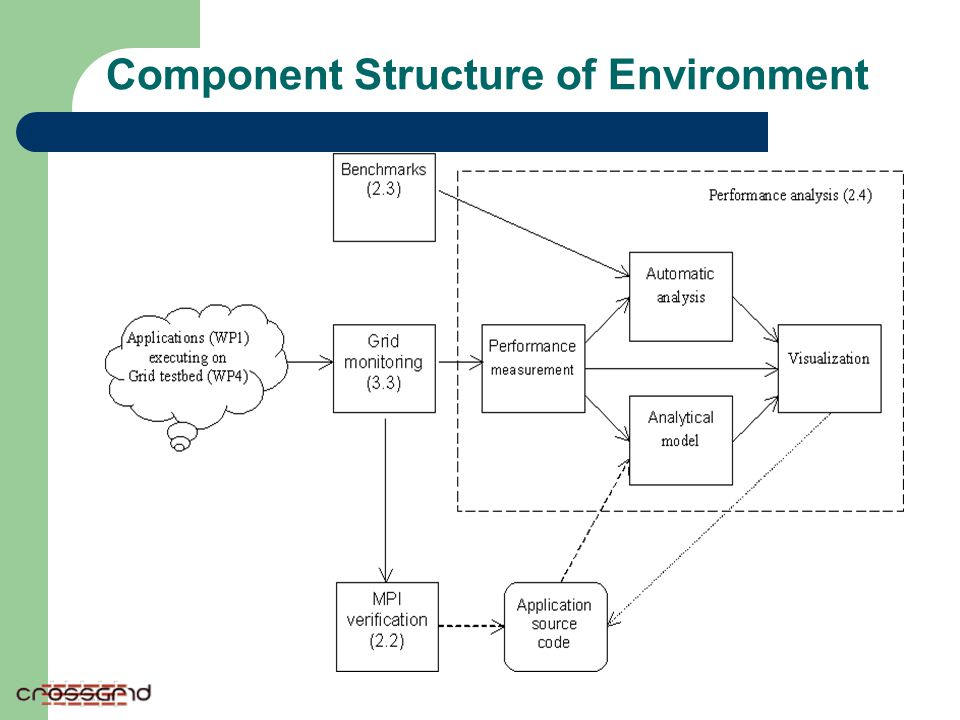 Component Structure of Environment