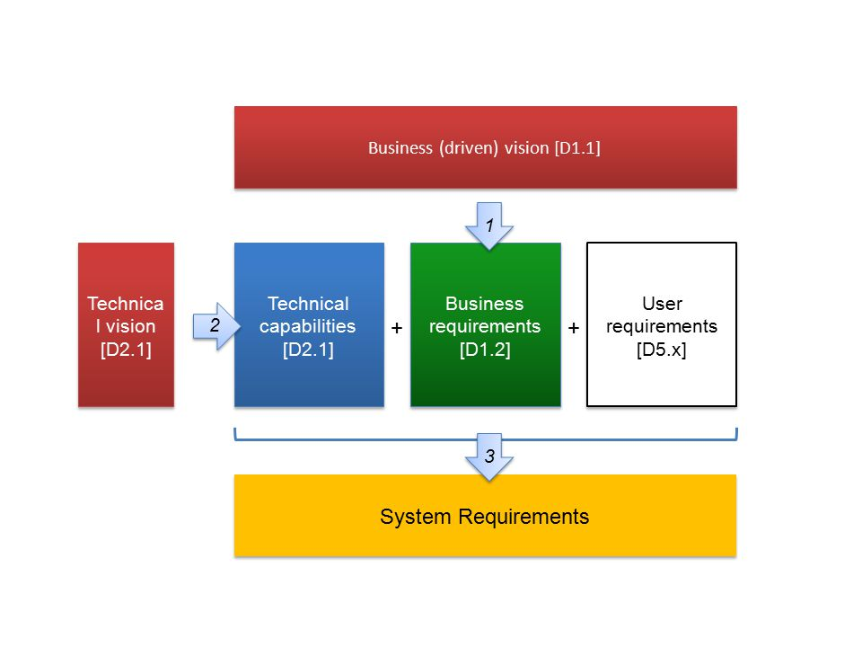 Business requirements [D1.2] Business (driven) vision [D1.1] 1 2 System Requirements Technical capabilities [D2.1] 3 Technica l vision [D2.1] + User r