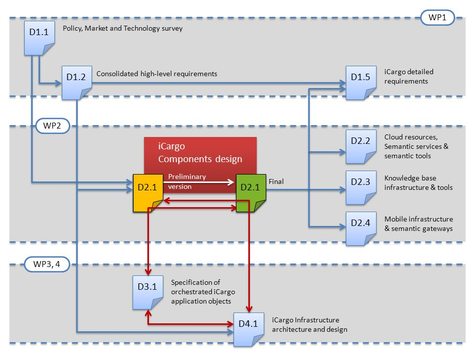 D1.5 iCargo Components design iCargo Components design D2.3 D2.4 WP1 WP2 WP3, 4 D2.2 Cloud resources, Semantic services & semantic tools Knowledge bas