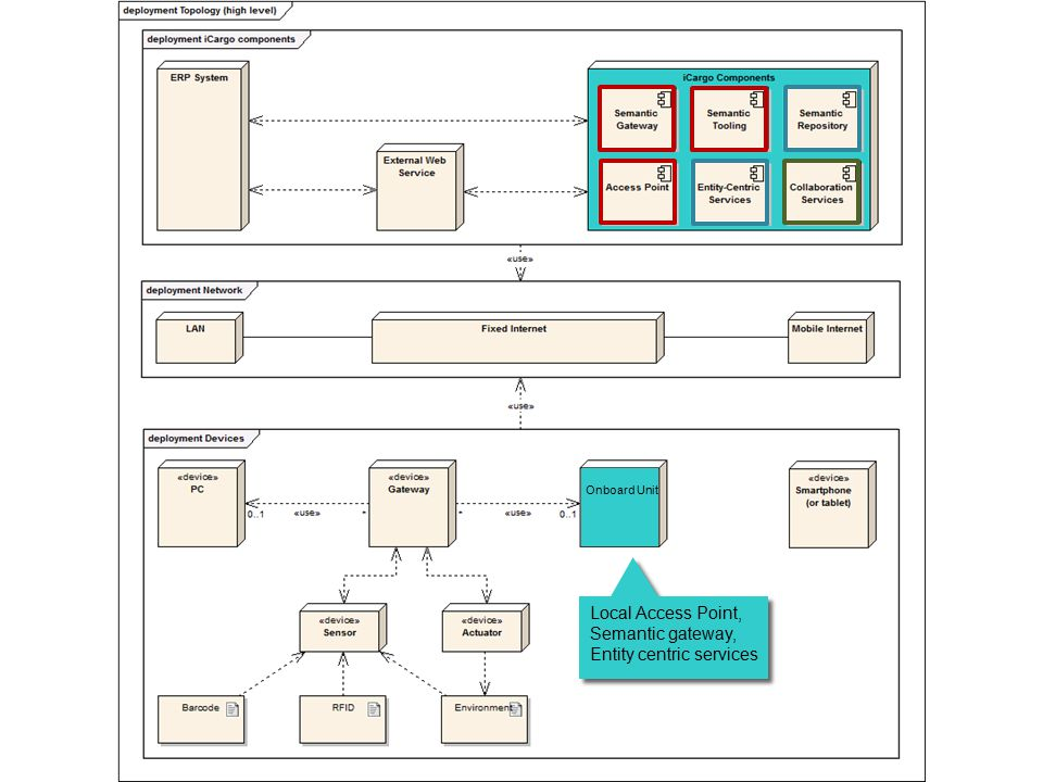 Onboard Unit Local Access Point, Semantic gateway, Entity centric services