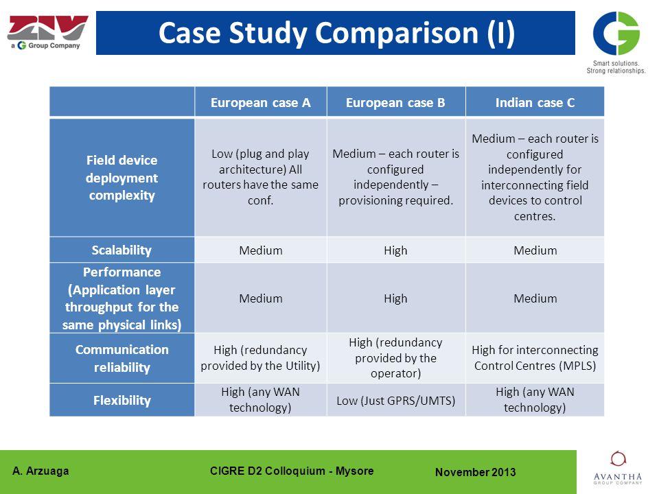 A. ArzuagaCIGRE D2 Colloquium - Mysore November 2013 Case Study Comparison (I) European case AEuropean case BIndian case C Field device deployment com