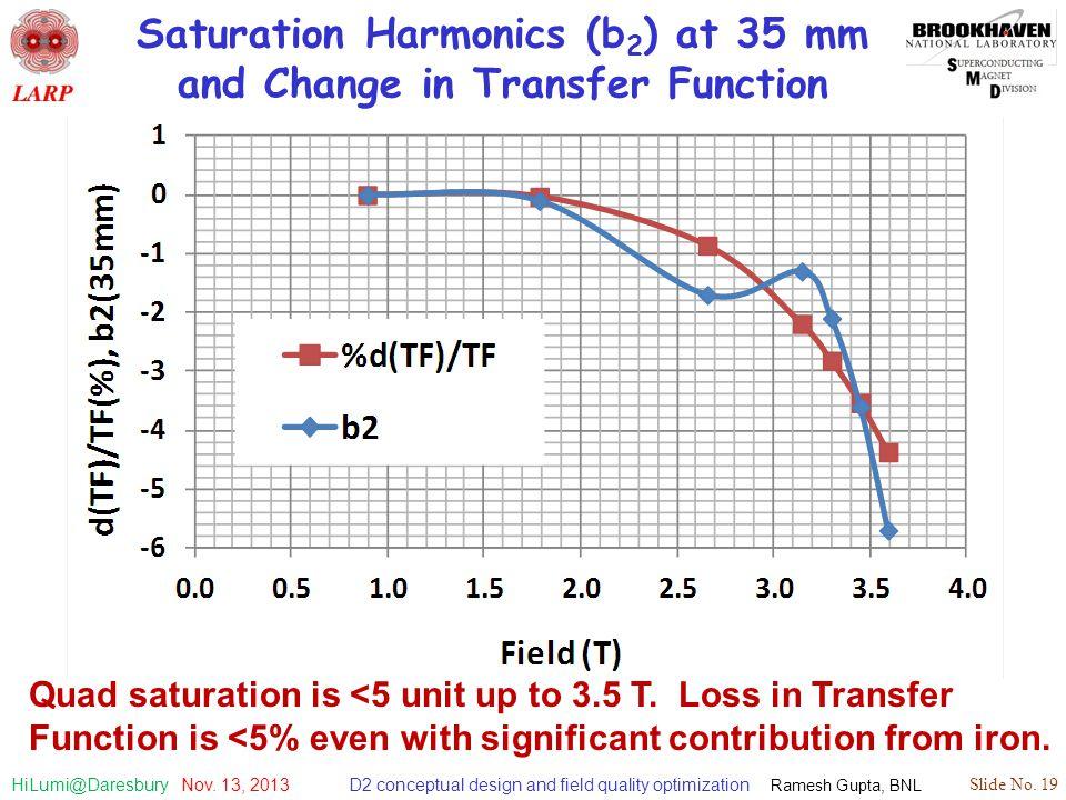 D2 conceptual design and field quality optimization Ramesh Gupta, BNL Slide No. 19 HiLumi@Daresbury Nov. 13, 2013 Saturation Harmonics (b 2 ) at 35 mm