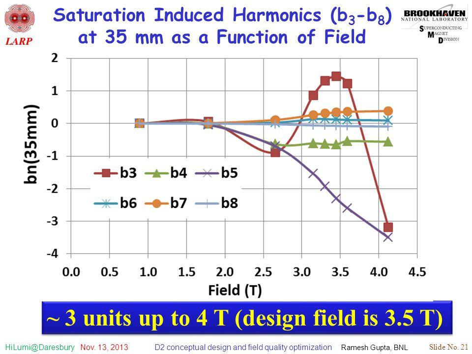 D2 conceptual design and field quality optimization Ramesh Gupta, BNL Slide No. 21 HiLumi@Daresbury Nov. 13, 2013 Saturation Induced Harmonics (b 3 -b