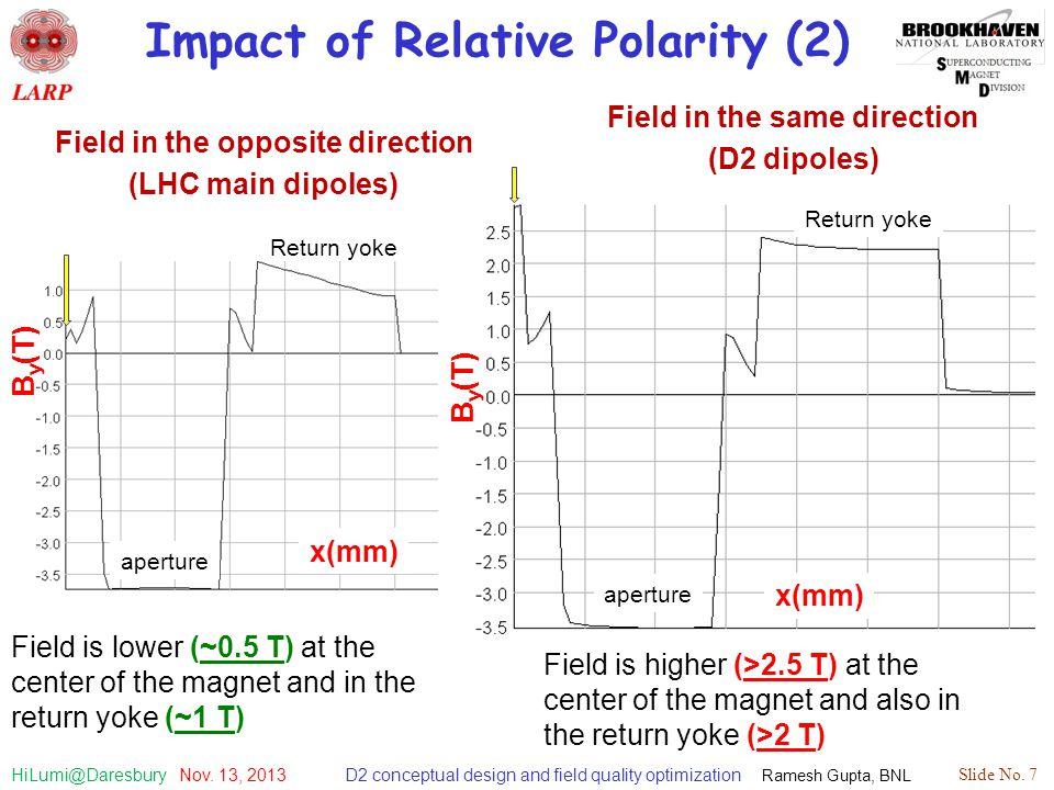 D2 conceptual design and field quality optimization Ramesh Gupta, BNL Slide No. 7 HiLumi@Daresbury Nov. 13, 2013 Impact of Relative Polarity (2) Field