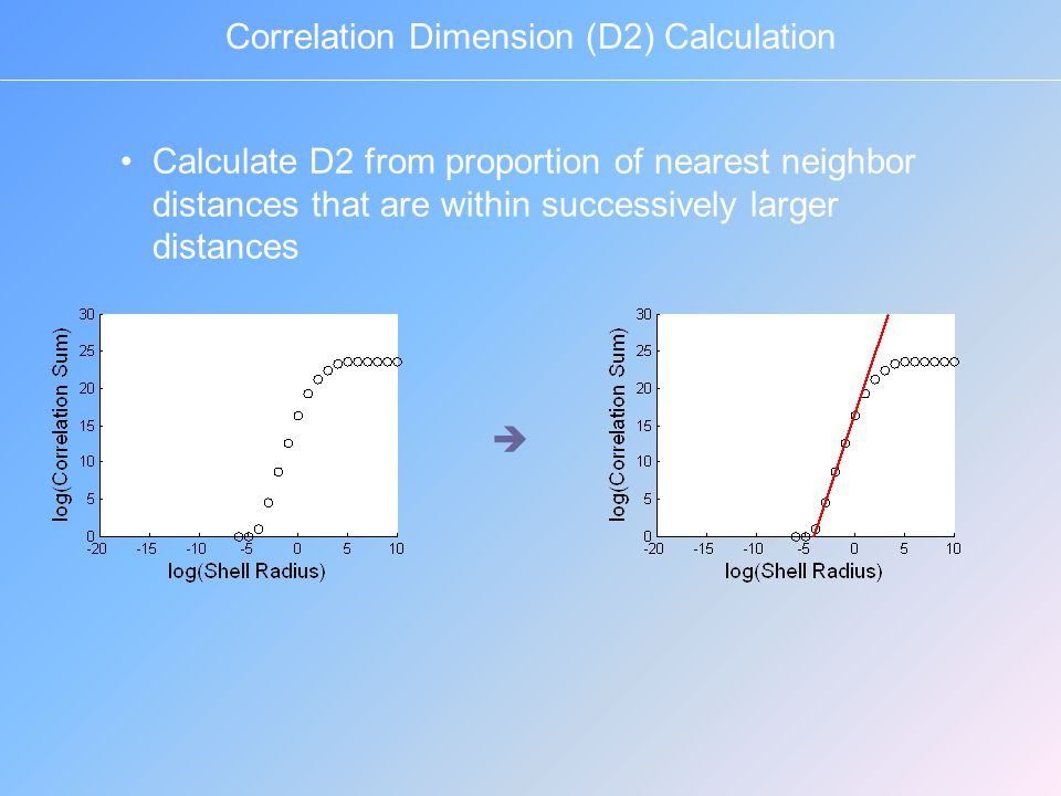 Calculate D2 from proportion of nearest neighbor distances that are within successively larger distances Correlation Dimension (D2) Calculation 