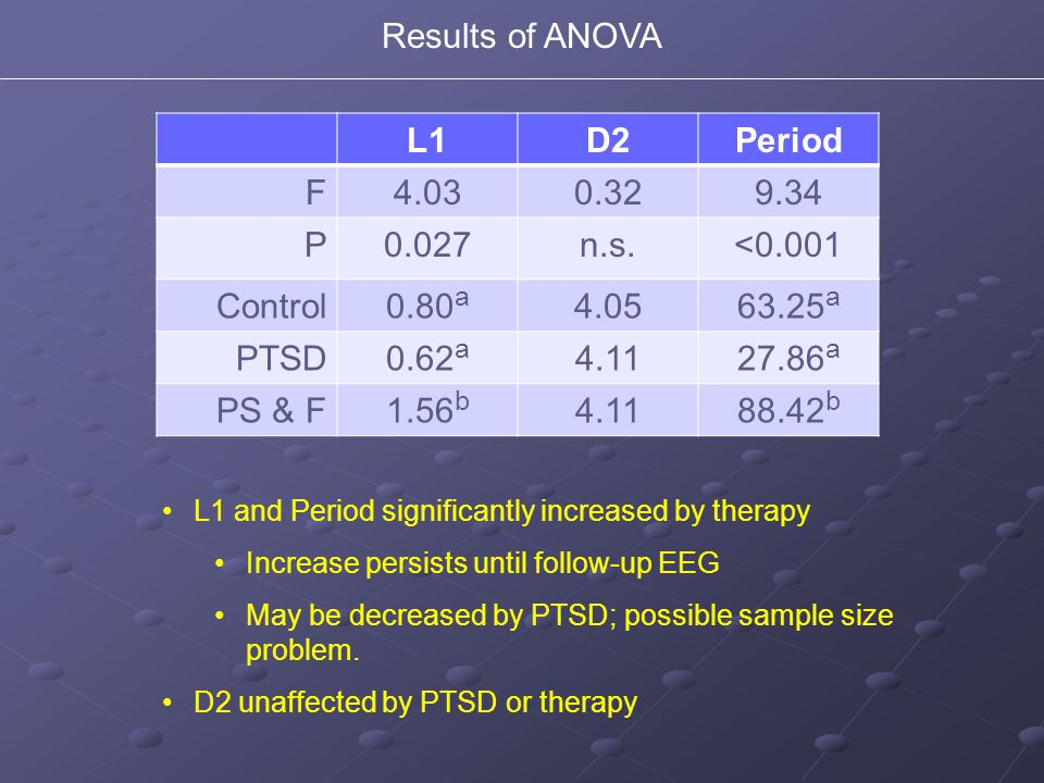 Results of ANOVA L1D2Period F4.030.329.34 P0.027n.s.<0.001 Control0.80 a 4.0563.25 a PTSD0.62 a 4.1127.86 a PS & F1.56 b 4.1188.42 b L1 and Period significantly increased by therapy Increase persists until follow-up EEG May be decreased by PTSD; possible sample size problem.