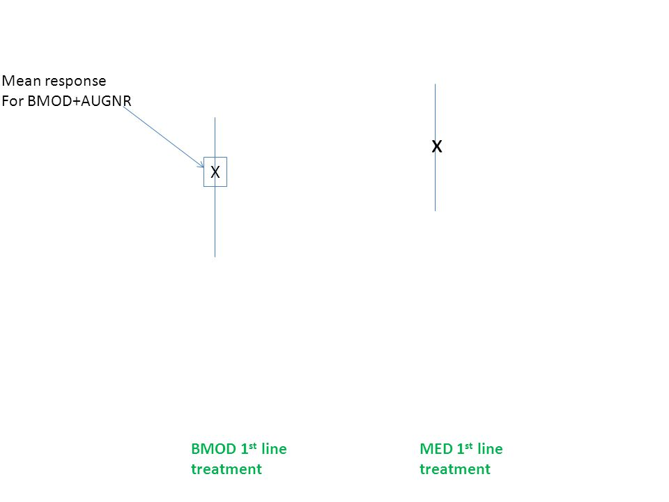 BMOD 1 st line treatment MED 1 st line treatment X Mean response For BMOD+AUGNR x