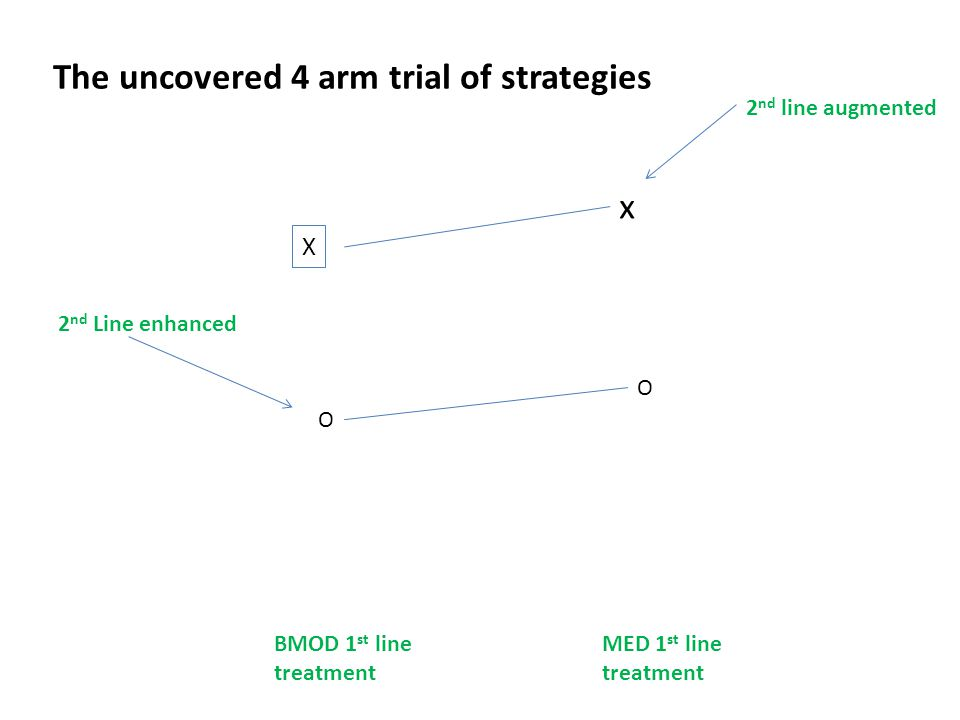 BMOD 1 st line treatment MED 1 st line treatment X x O O 2 nd line augmented 2 nd Line enhanced The uncovered 4 arm trial of strategies