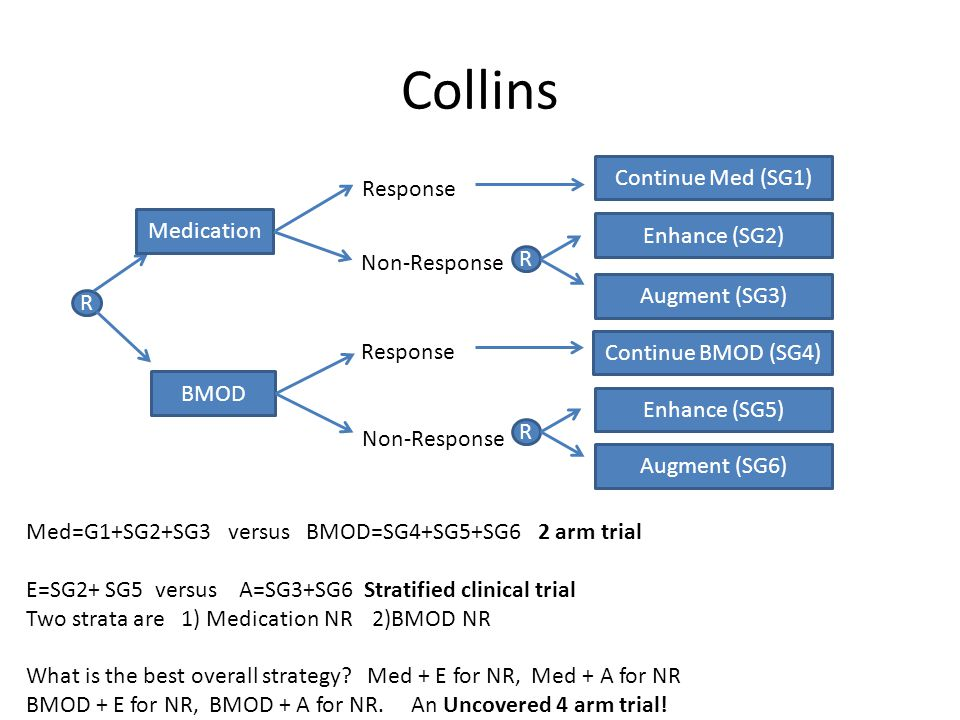 Collins R Medication BMOD Response Non-Response R Enhance (SG2) Augment (SG3) Response Non-Response R Enhance (SG5) Augment (SG6) Continue Med (SG1) Continue BMOD (SG4) Med=G1+SG2+SG3 versus BMOD=SG4+SG5+SG6 2 arm trial E=SG2+ SG5 versus A=SG3+SG6 Stratified clinical trial Two strata are 1) Medication NR 2)BMOD NR What is the best overall strategy.