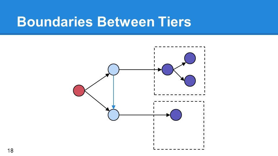 Boundaries Between Tiers 18