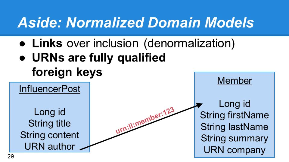 Aside: Normalized Domain Models ●Links over inclusion (denormalization) ●URNs are fully qualified foreign keys InfluencerPost Long id String title String content URN author Member Long id String firstName String lastName String summary URN company urn:li:member:123 29