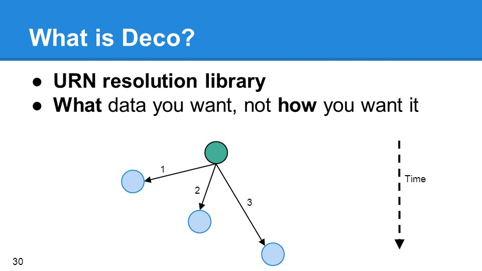 What is Deco? ●URN resolution library ●What data you want, not how you want it Time 1 2 3 30