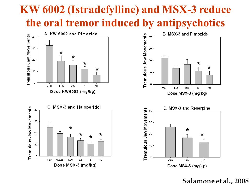 * * * * * * * * * * * * KW 6002 (Istradefylline) and MSX-3 reduce the oral tremor induced by antipsychotics Salamone et al., 2008