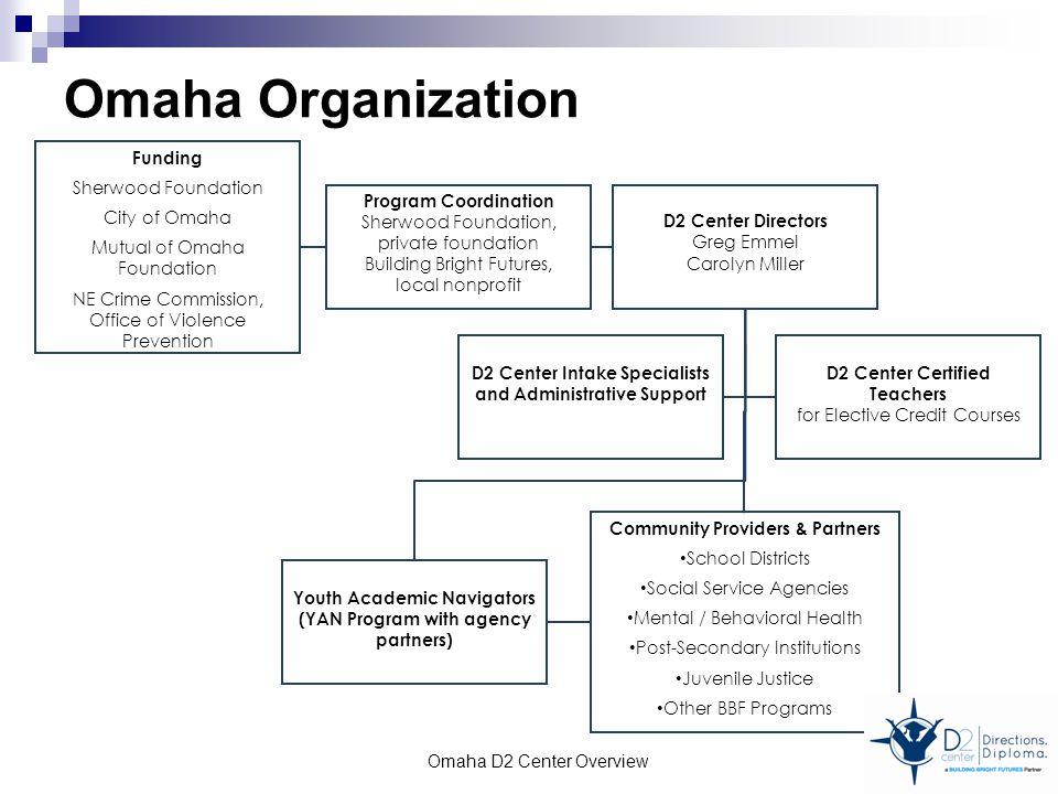 Omaha Organization D2 Center Directors Greg Emmel Carolyn Miller Community Providers & Partners School Districts Social Service Agencies Mental / Beha