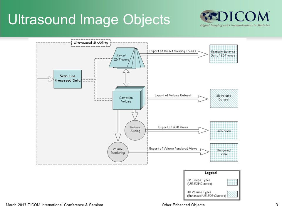 Ultrasound Image Objects March 2013 DICOM International Conference & SeminarOther Enhanced Objects3