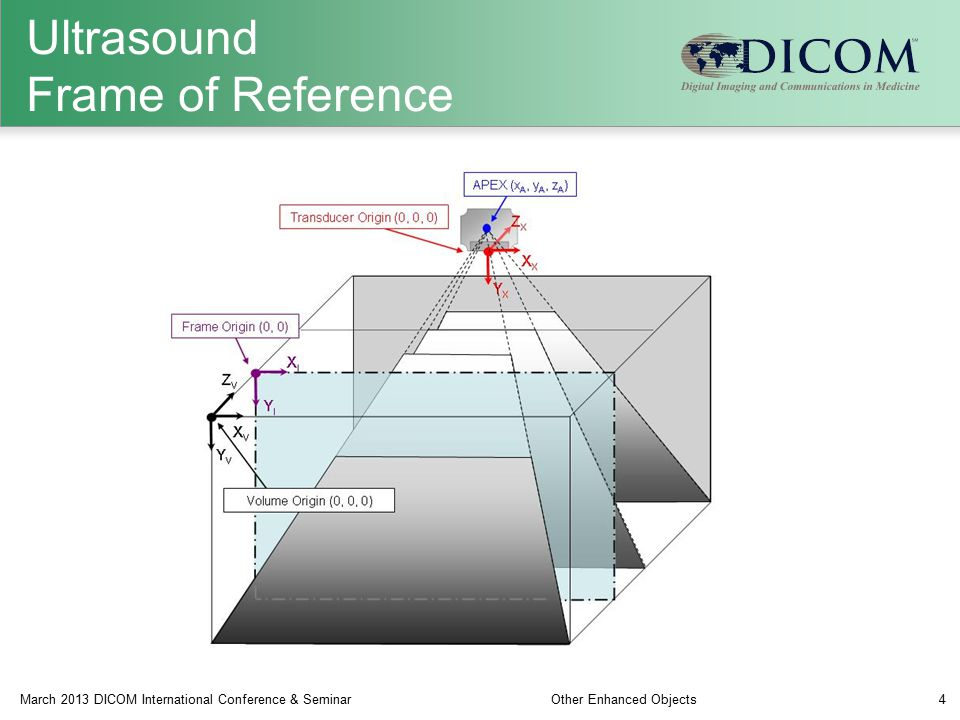Ultrasound Frame of Reference March 2013 DICOM International Conference & SeminarOther Enhanced Objects4