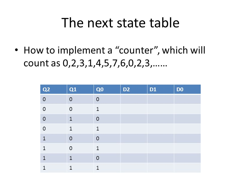 The next state table Q2Q1Q0D2D1D0 000 001 010 011 100 101 110 111 How to implement a counter , which will count as 0,2,3,1,4,5,7,6,0,2,3,……