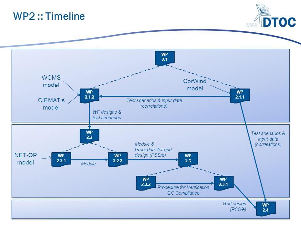 WP 2.4 WP 2.3.2 WP 2.3.1 WP 2.3 WP 2.2.2 WP 2.2.1 WP 2.2 WP 2.1.2 WP 2.1.1 WP 2.1 CIEMAT's model WCMS model WF designs & test scenarios CorWind model Test scenarios & input data (correlations) NET-OP model Module Module & Procedure for grid design (PSS/e) WP2 :: Timeline Procedure for Verification GC Compliance Test scenarios & input data (correlations) Grid design (PSS/e)