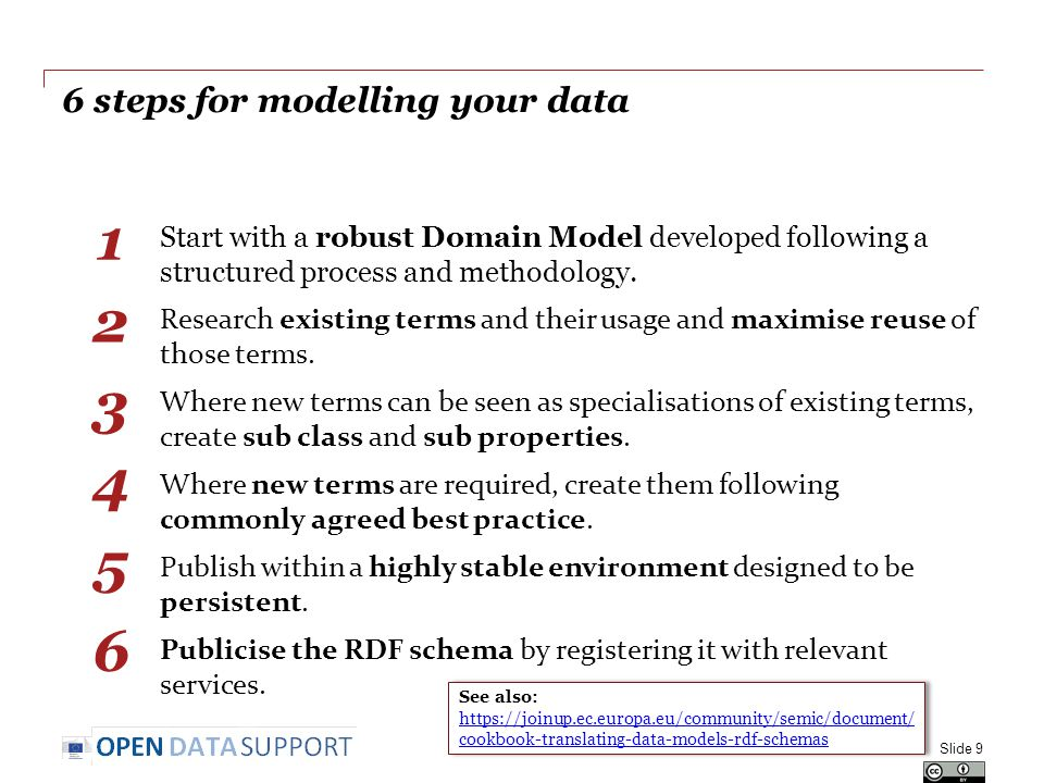 6 steps for modelling your data Start with a robust Domain Model developed following a structured process and methodology.