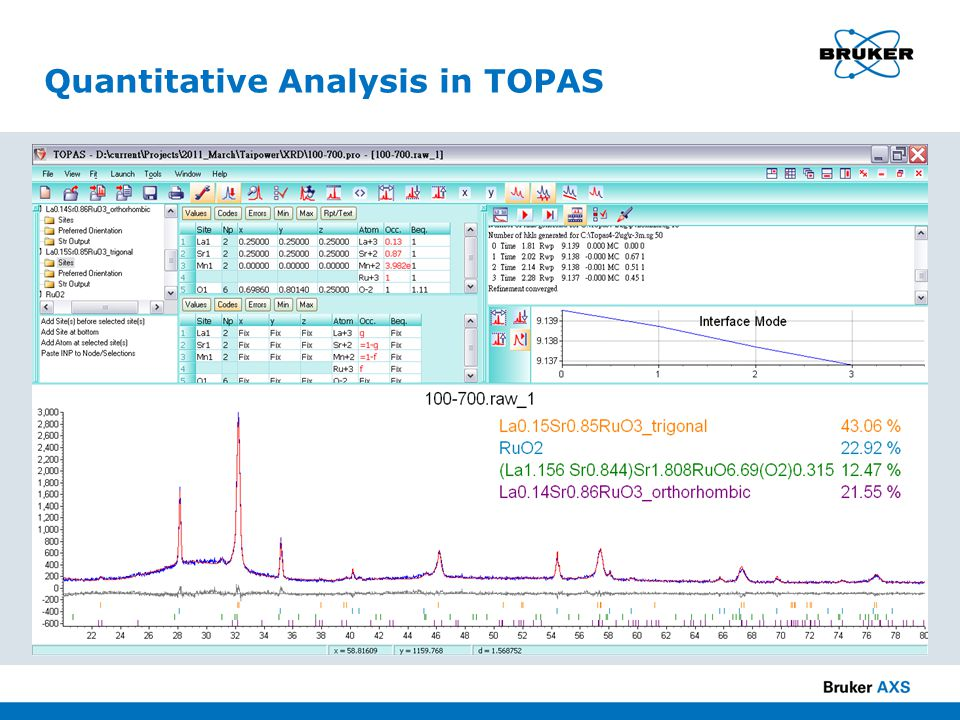 Quantitative Analysis in TOPAS