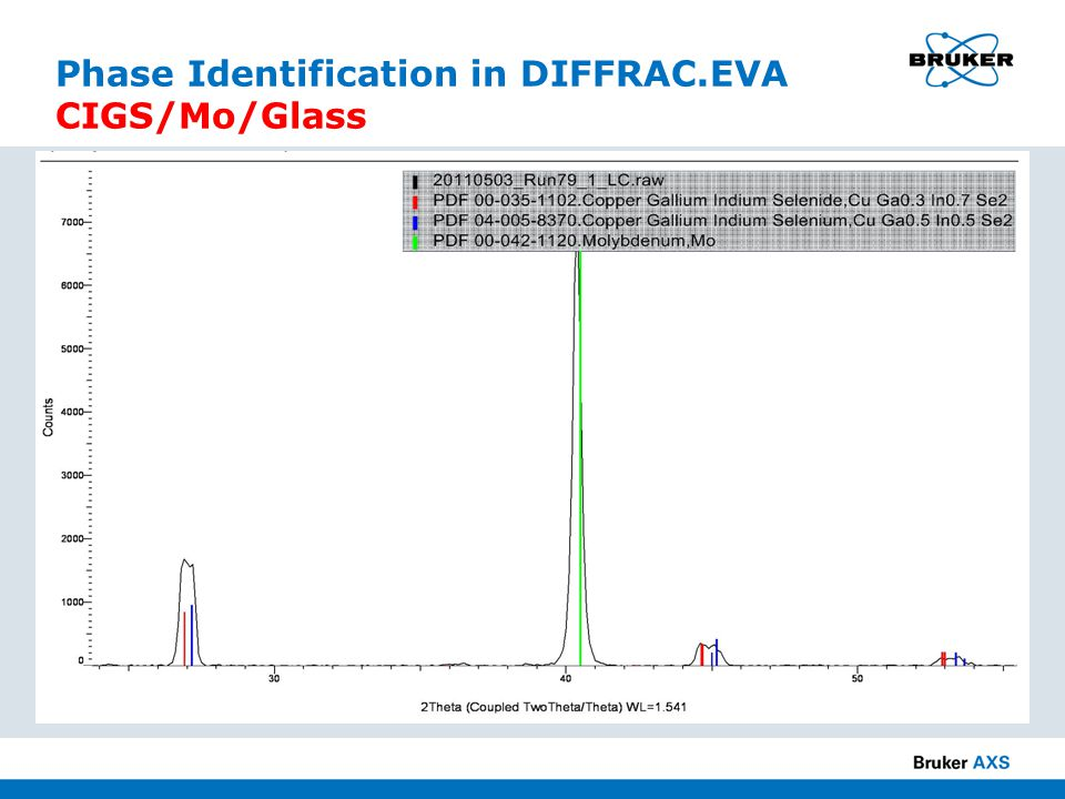 Phase Identification in DIFFRAC.EVA CIGS/Mo/Glass