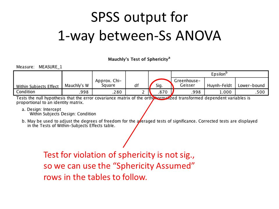 """SPSS output for 1-way between-Ss ANOVA Test for violation of sphericity is not sig., so we can use the """"Sphericity Assumed"""" rows in the tables to foll"""