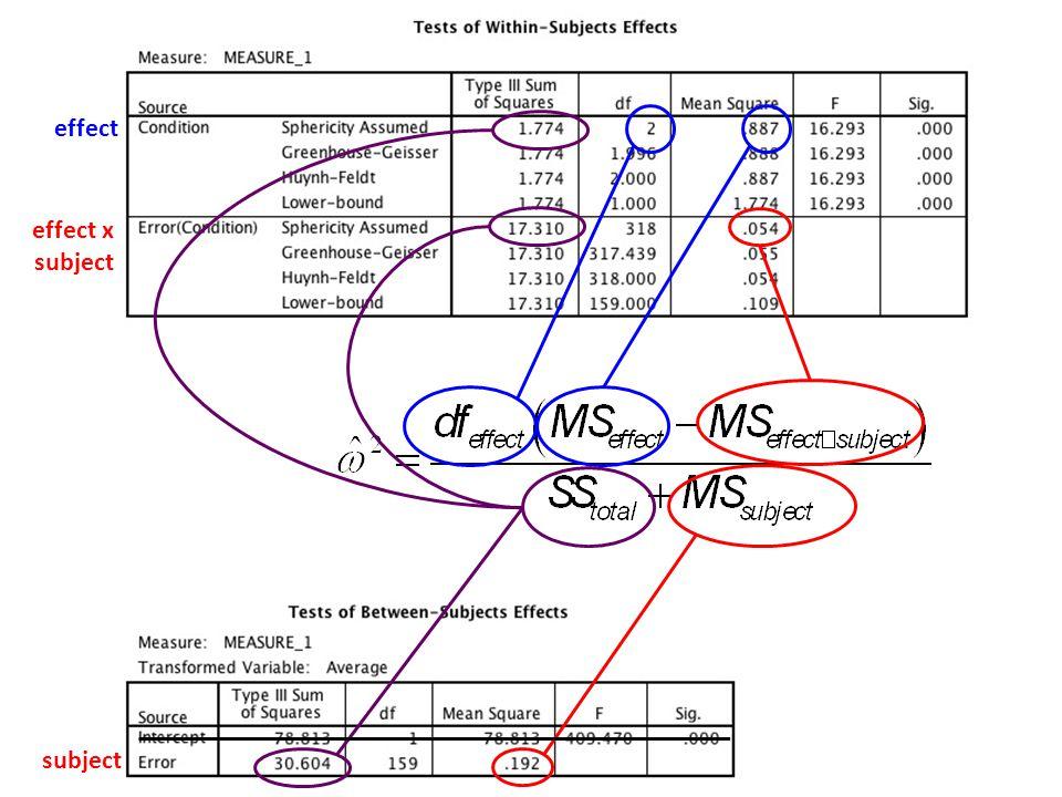 SPSS output for 1-way between-Ss ANOVA effect effect x subject subject