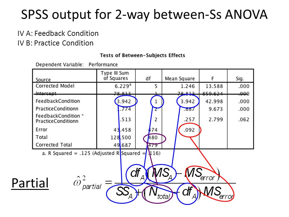 SPSS output for 2-way between-Ss ANOVA IV A: Feedback Condition IV B: Practice Condition Partial