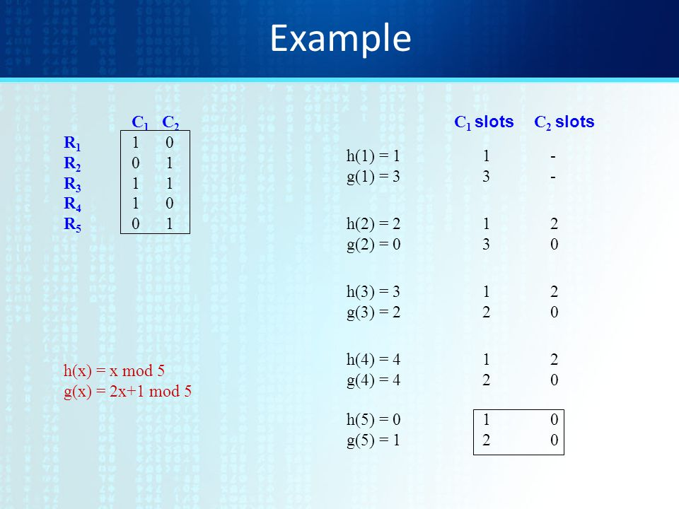 Example C 1 C 2 R 1 1 0 R 2 0 1 R 3 1 1 R 4 1 0 R 5 0 1 h(x) = x mod 5 g(x) = 2x+1 mod 5 h(1) = 11- g(1) = 33- h(2) = 212 g(2) = 030 h(3) = 312 g(3) =