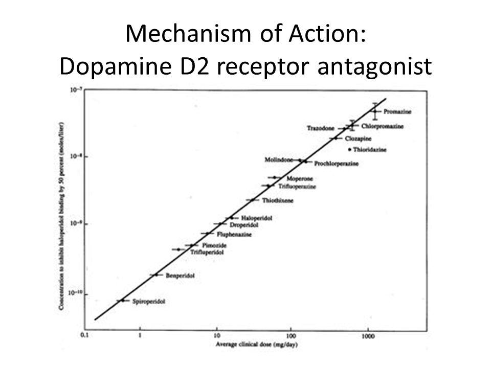 Mechanism of Action: Dopamine D2 receptor antagonist