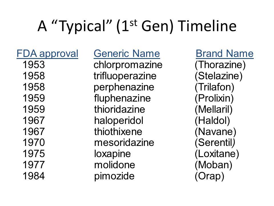 """A """"Typical"""" (1 st Gen) Timeline FDA approval Generic Name Brand Name 1953 chlorpromazine (Thorazine) 1958 trifluoperazine (Stelazine) 1958 perphenazin"""