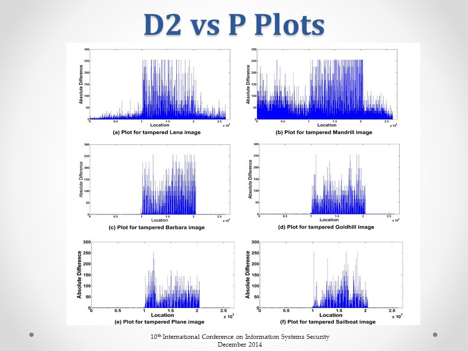 D2 vs P Plots 10 th International Conference on Information Systems Security December 2014