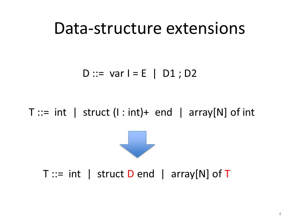 Data-structure extensions 4 T ::= int | struct (I : int)+ end | array[N] of int T ::= int | struct D end | array[N] of T D ::= var I = E | D1 ; D2