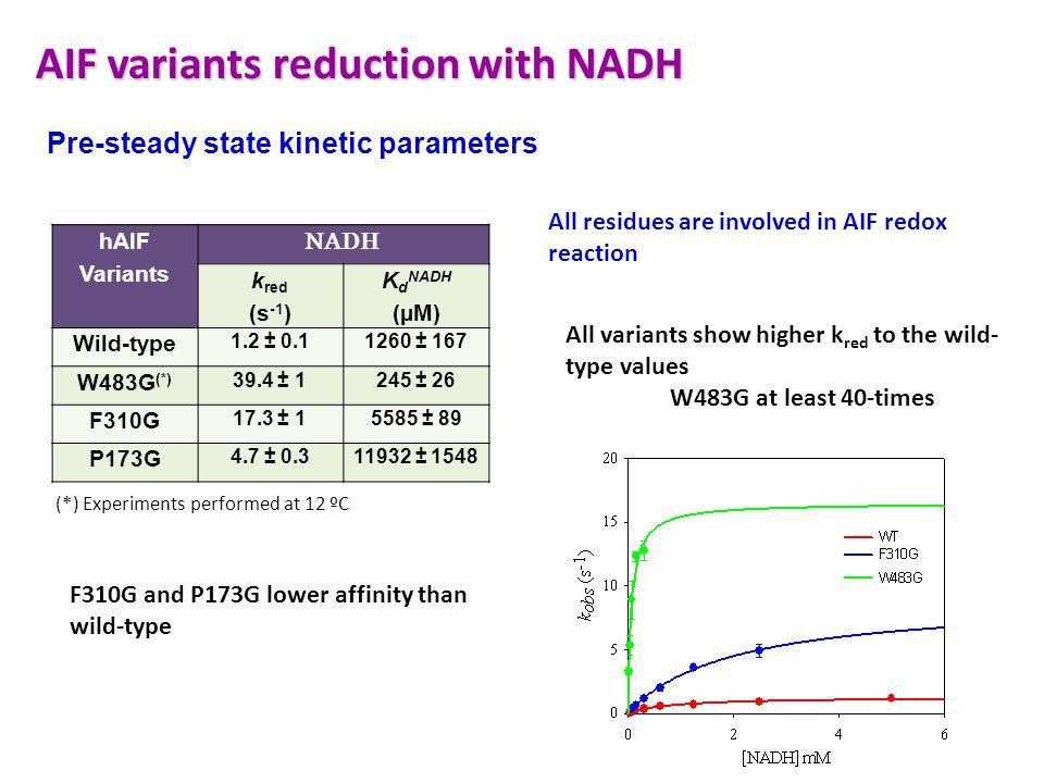 hAIF Variants NADH k red (s -1 ) K d NADH (µM) Wild-type 1.2 ± 0.11260 ± 167 W483G (*) 39.4 ± 1245 ± 26 F310G 17.3 ± 15585 ± 89 P173G 4.7 ± 0.311932 ±